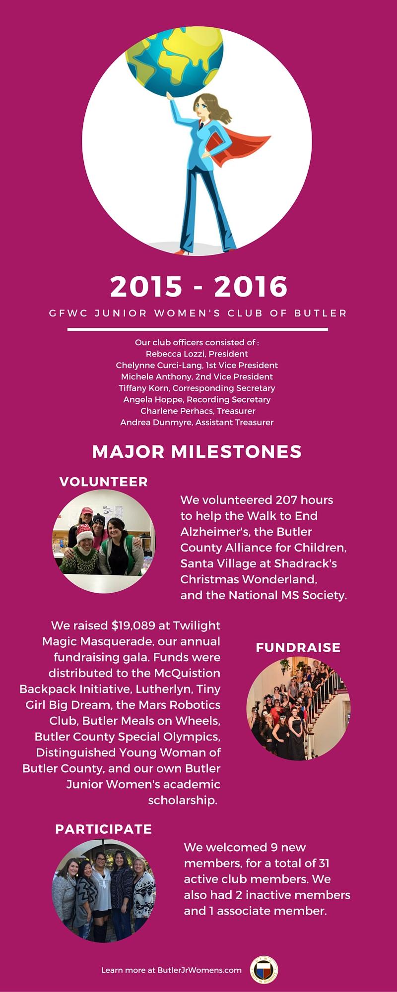 Butler Jr. Women's Annual Report 2015-2016